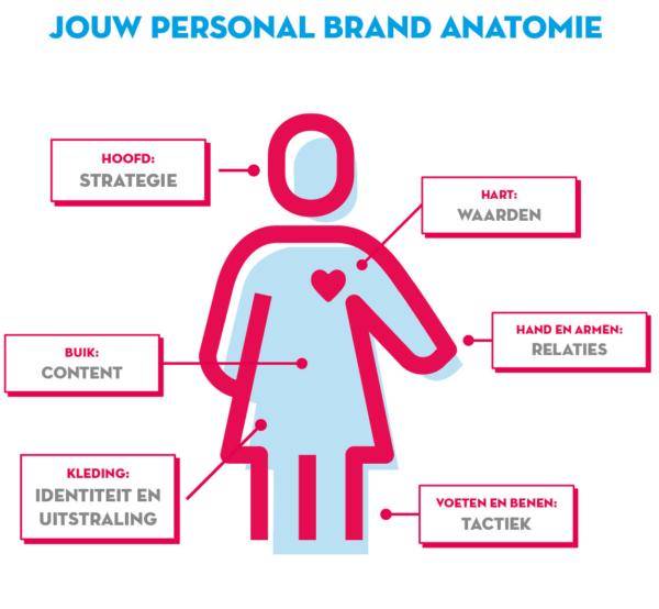 Personal Brand Anatomie